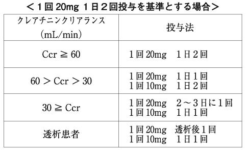 ガスター腎機能低下患者への投与法