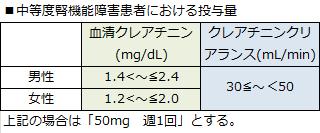 ザファテック中等度腎機能障害における投与量