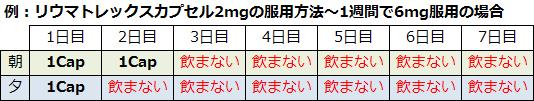 リウマトレックスカプセル2mgの服用例